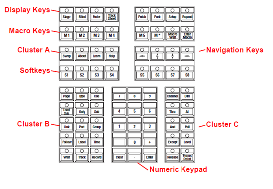 Keypad Features