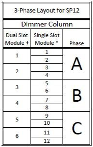 3‐Phase Layout for SP12