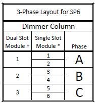 3‐Phase Layout for SP6
