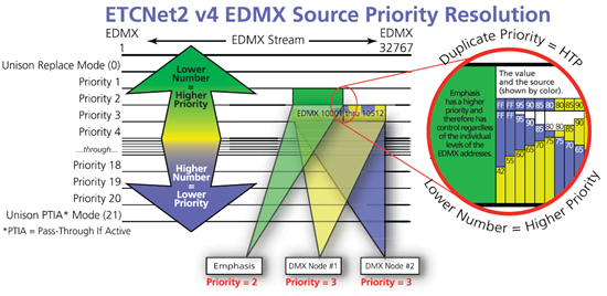 EDMX Source Priortiy Resolution