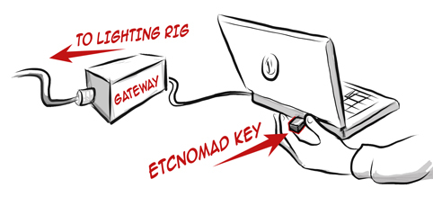 Nomad Key