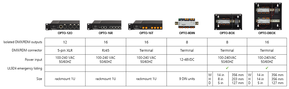 Opto-Splitters table graphic